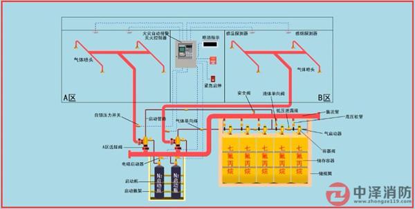 管网七氟丙烷龙8手机app装置图